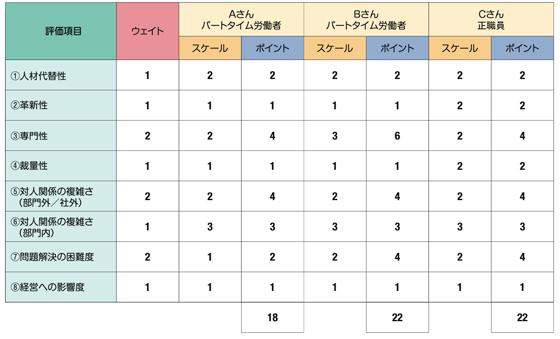 職務(役割)評価表